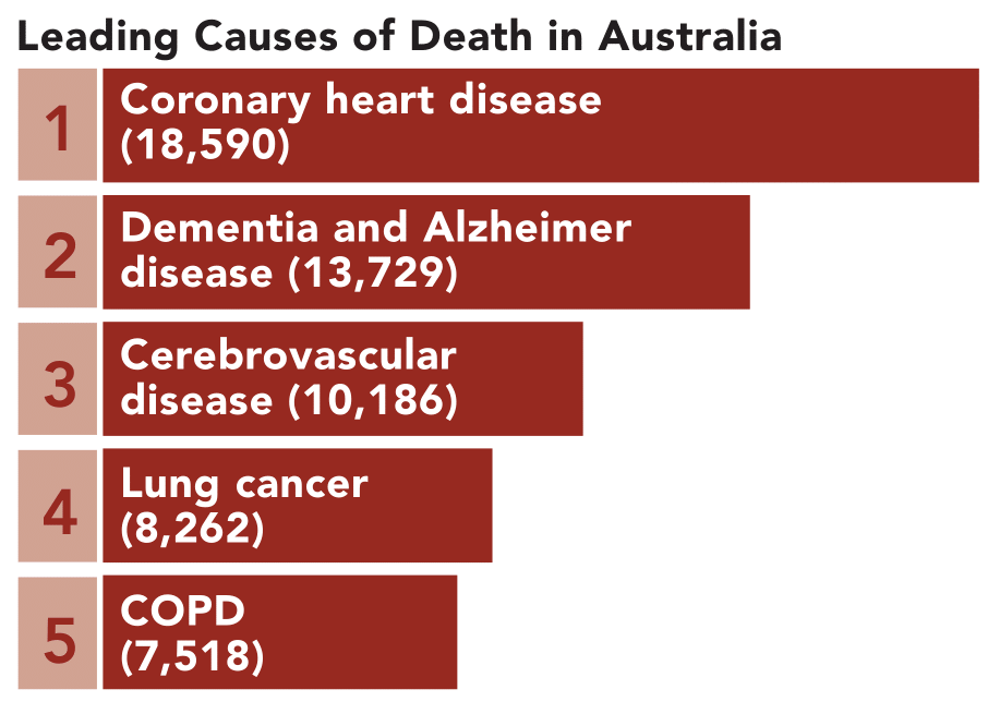 Leading causes of death in Australia